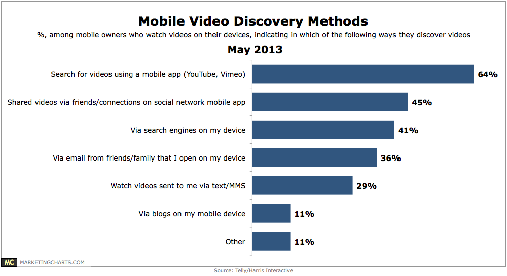 Mobie Discovery Methods chart by Harris Interactive