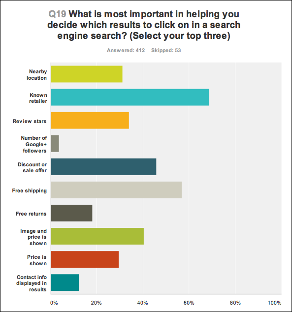 Search Engine Land and SurveyMonkey conducted a study that looks at the behavior of audiences when doing product searches.