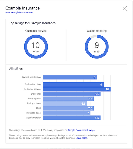 Consumer ratings report with information from Google Consumer Survey